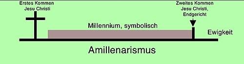 Die amillenaristische Sicht des Tausendjährigen Reiches