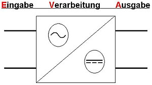 Hipo diagramm wikipedia hipo diagramm aus wikipedia ccuart Images