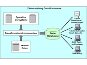 Schema Datawarehouse