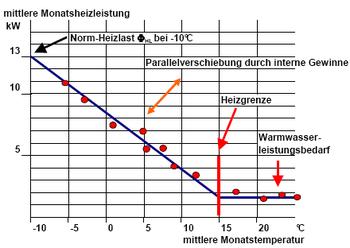 beispiel statistische heizlastermittlung - Heizlastberechnung Beispiel