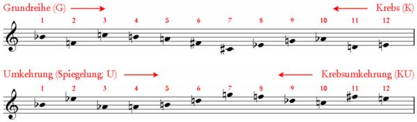 Schönberg, piano piece op.33a: basic row, reversal, cancer, cancer reversal