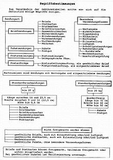 Deutsche Postgeschichte Wikipedia