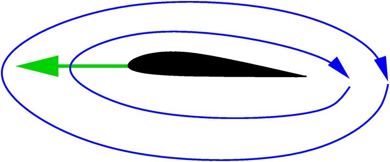 Zirkulationsmodell zur Auftriebserklärung (Quelle: wikipedia.org, Benutzer WolKouk, Lizenz: http://creativecommons.org/licenses/by/3.0/)