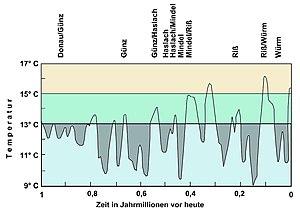 Wikipedia: Treibhauseffekt « WikiNews de