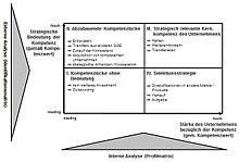 220px Kompetenz Strategie Portfolio Abb 1
