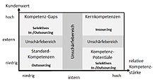 220px Kompetenz Strategie Portfolio Abb 3
