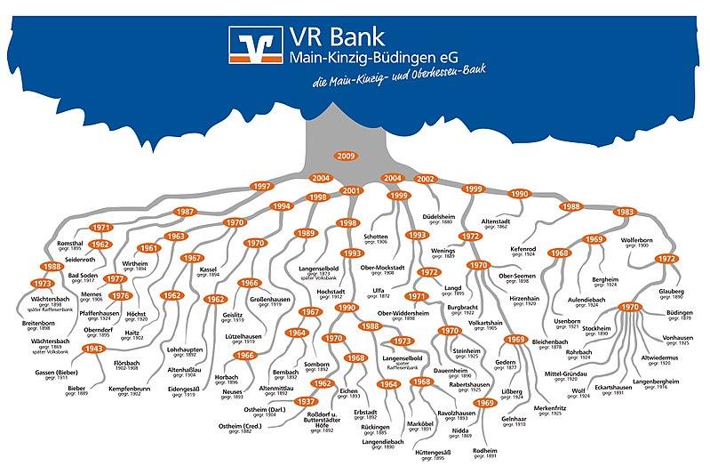 Vr-Bank Mkb