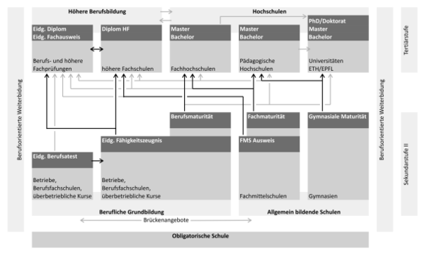 Berufsausbildung wikipedia for Berufe in der schweiz