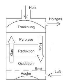 biomassevergasung wikipedia. Black Bedroom Furniture Sets. Home Design Ideas
