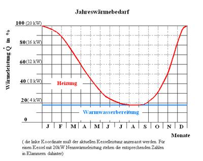 Jahreswärmebedarf – Wikipedia