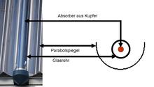Vakuumrohrenkollektor Wikipedia
