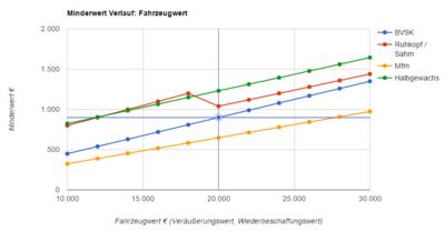 Merkantiler Minderwert Berechnen : merkantiler minderwert immobilien sterreich automobil bau auto systeme ~ Themetempest.com Abrechnung