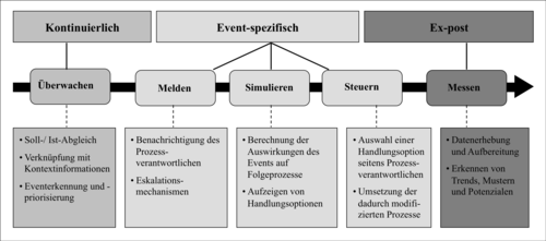 Supply Chain Event Management – Wikipedia