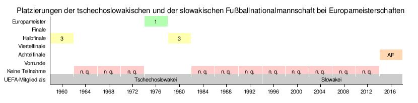 slowakische fußballnationalmannschaft