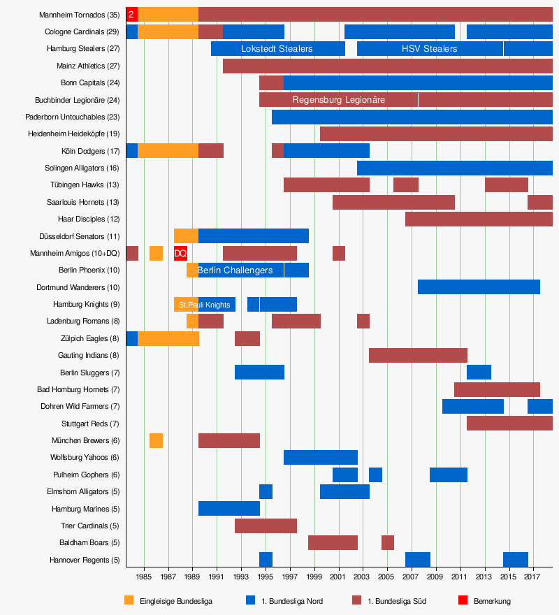 Vorlage:Zeitleiste Teams Baseball-Bundesliga – Wikipedia