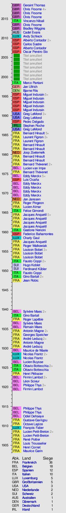 Tour De France Wikipedia