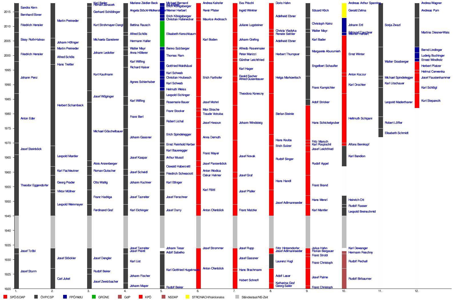 Vorlage:Zeitleiste Bundesratsmitglieder aus Niederösterreich – Wikipedia