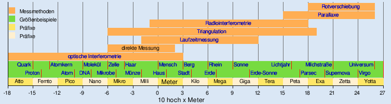 Wikipedia Timelines German