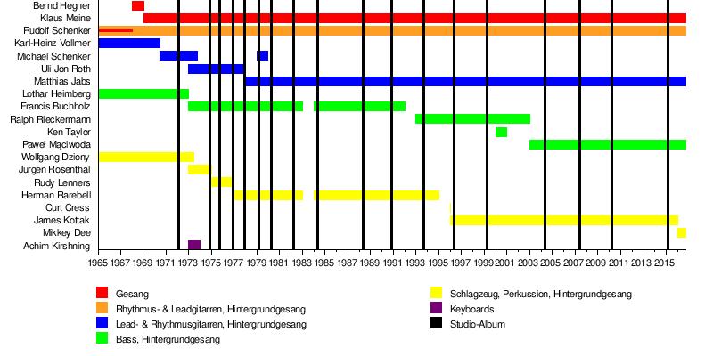 Scorpions Wikipedia