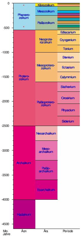 Geologische Zeitskala absolute Datierung