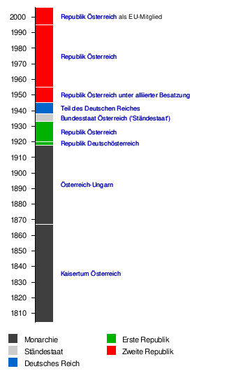 Geschichte Österreichs – Wikipedia