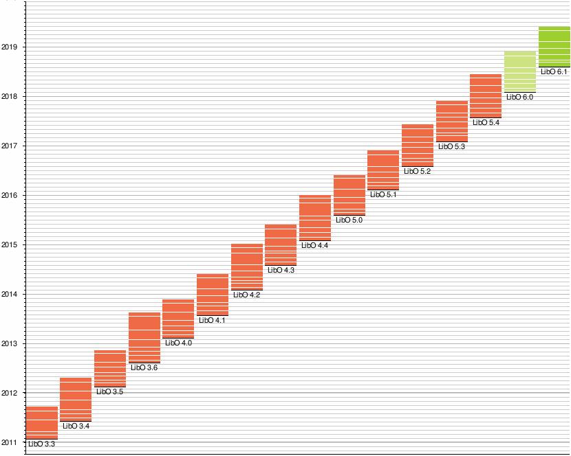 LibreOffice – Wikipedia