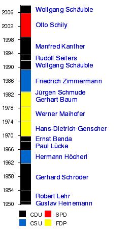 walter kohl wikipedia