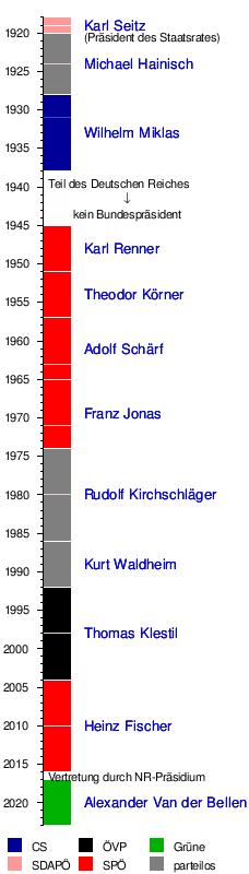 österreichischer bundespräsident
