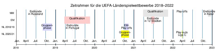 Europameisterschaft 2021 Auslosung