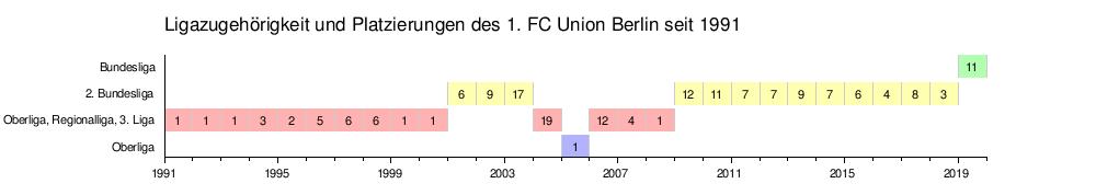 1 Fc Union Berlin Wikipedia