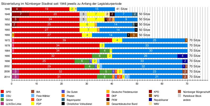 Kommunalwahl Bayern 2021 Liste Aufstellen