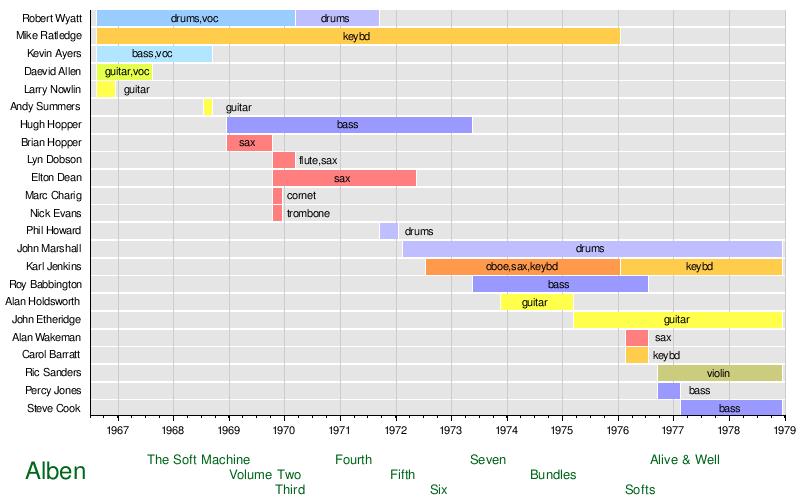 Vorlage:Zeitleiste Soft Machine (Band) – Wikipedia