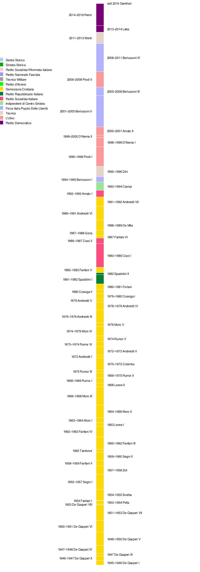 Vorlage:Zeitleiste Ministerpräsidenten Italiens seit 1946 – Wikipedia
