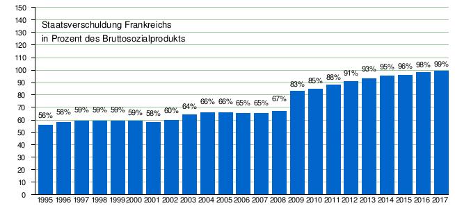 Vorlage:Zeitleiste Staatsverschuldung Frankreich – Wikipedia