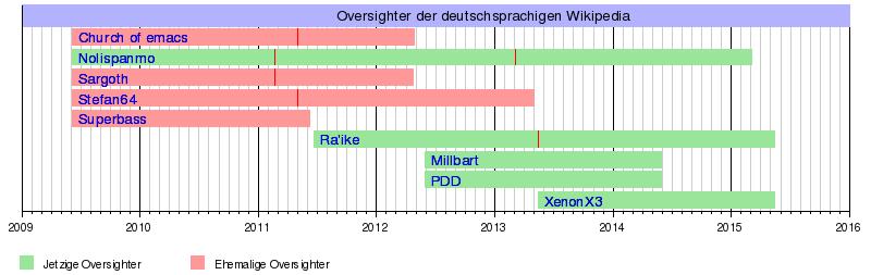 Verdeckte PR in Wikipedia