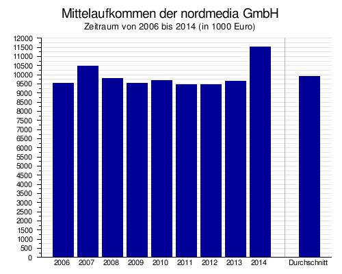 Nordmedia – Wikipedia