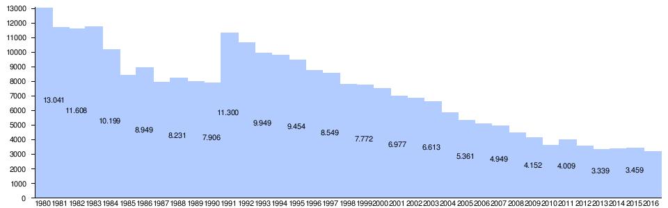 Verkehrstod – Wikipedia