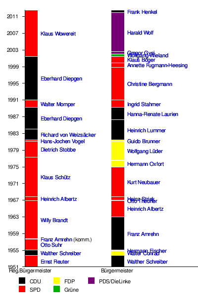 http://upload.wikimedia.org/wikipedia/de/timeline/74957a90f0ede10065ff955b8677f49f.png
