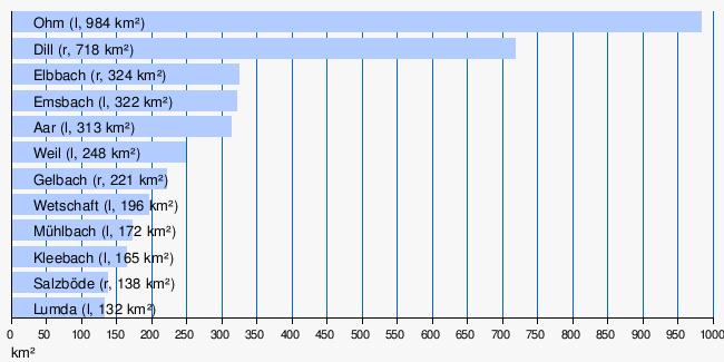 lahn  u2013 wikipedia