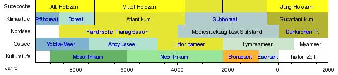 Stratigraphische Datierung definieren