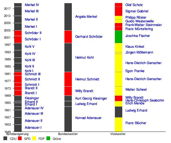 Deutsche Bundespräsidenten Liste