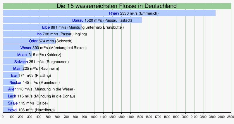 Liste von flüssen in deutschland