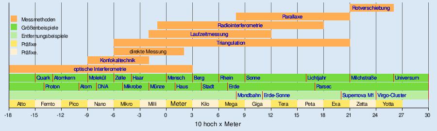 Entfernungsmessung Wikipedia