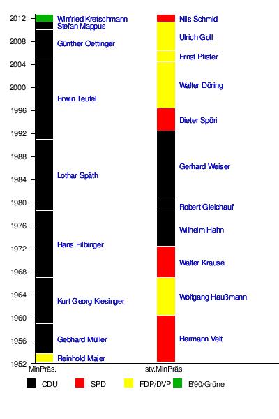 http://upload.wikimedia.org/wikipedia/de/timeline/ae3d9d63f962f1d846d5aa6dc029d431.png