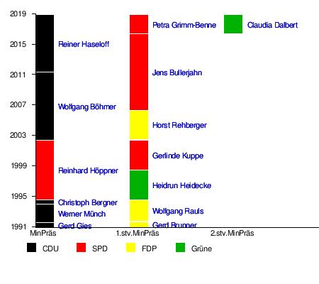 Sachsen-Anhalt – Wikipedia