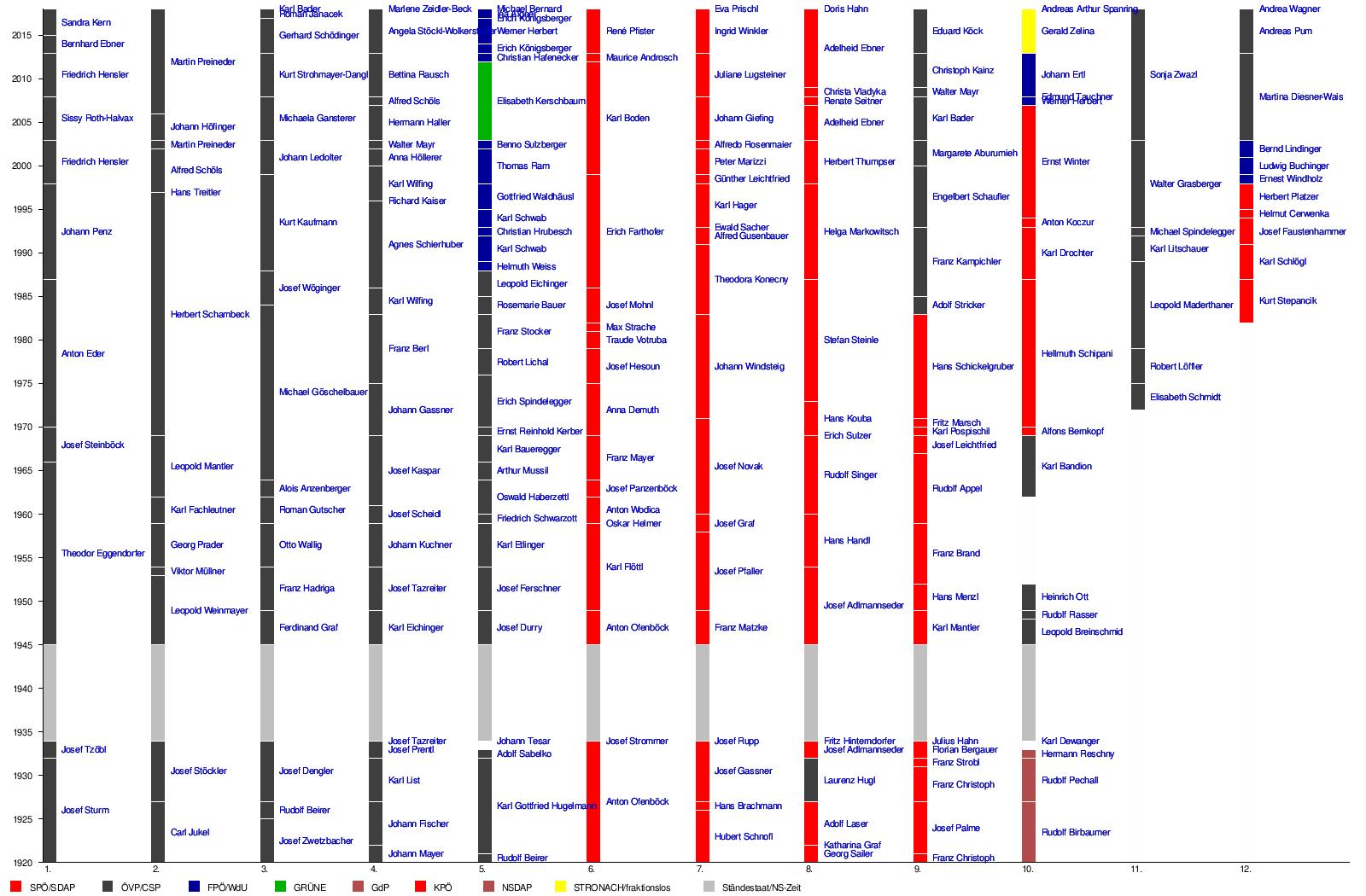 Groß Monatliche Zeitleiste Vorlage Galerie - Entry Level Resume ...