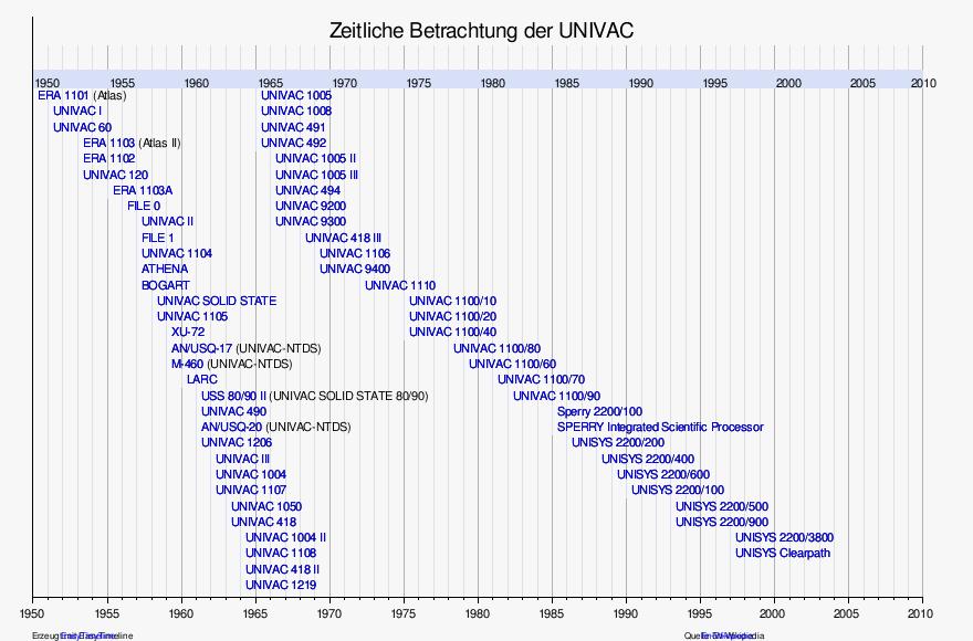 Vorlage:Zeitleiste Universal Automatic Calculator u2013 Wikipedia