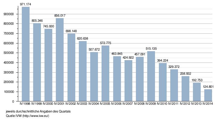 Teen Sex Statistik Statistiken