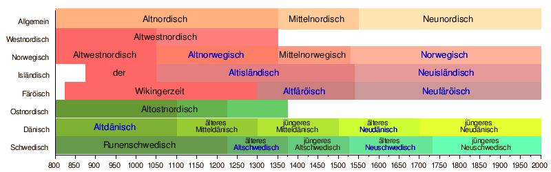 altnordische sprache � wikipedia