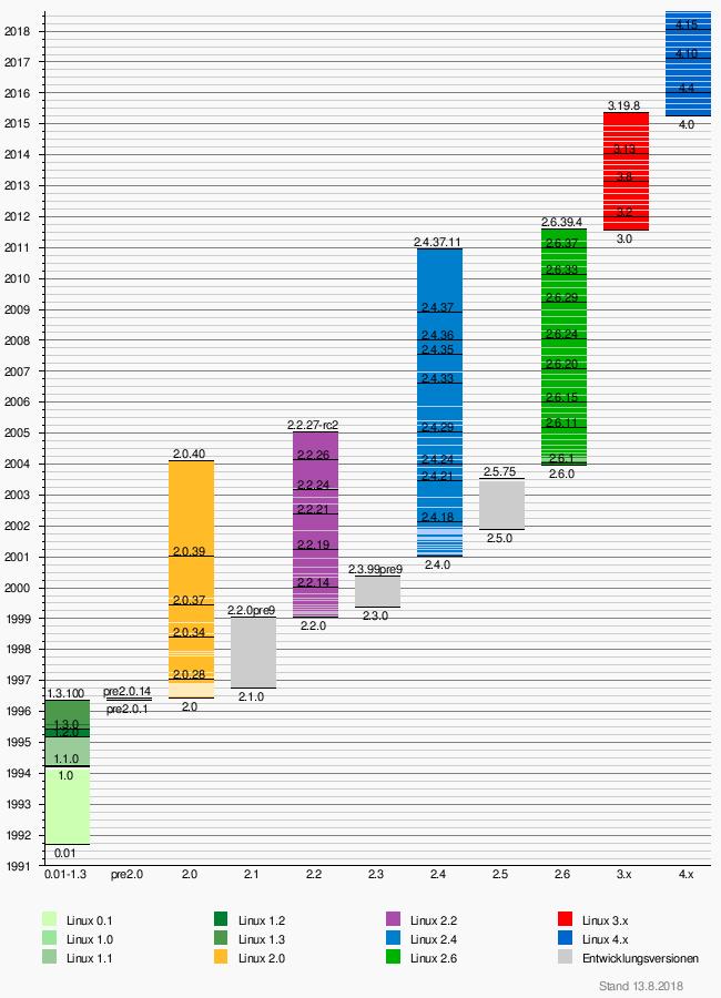 Linux (Kernel) – Wikipedia